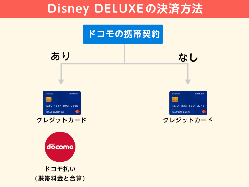 Disney DELUXEの支払い方法